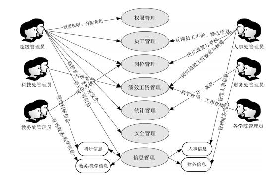 工资管理系统设计方案